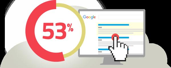 53 Percent searches