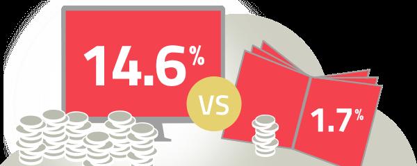 more visitors mean more profits