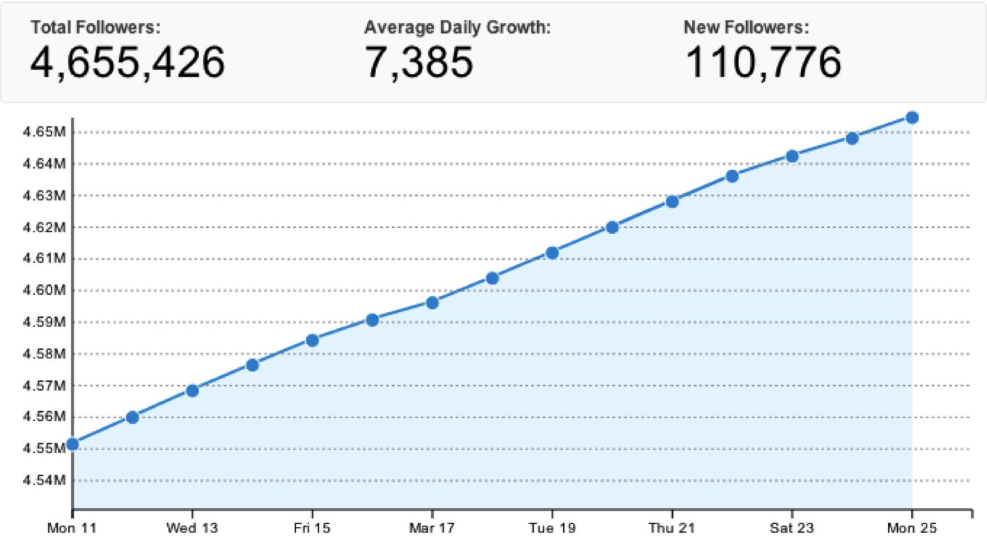 Follower Growth digitalpact