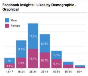 Facebook Likes by Age & Gender digitalpact