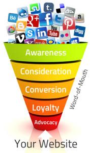 Website-Social Media Funnel digitalpact